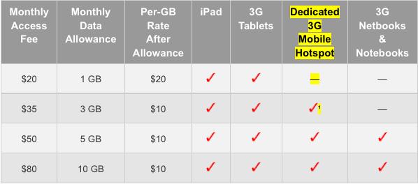 Verizon Plans And Rates