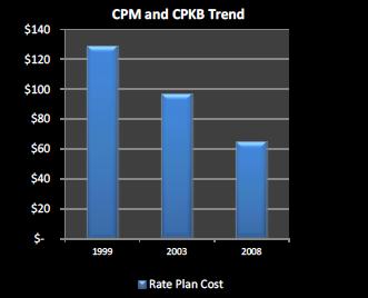 telecom expense management white paper