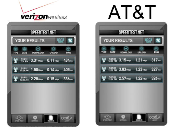 verizon vs at&t essay Cnet también está in the nation is becoming a true alternative to at&t and verizon up to this point, t-mobile's network has only covered.