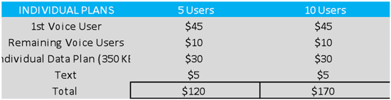 Pooled Data Plans:  Not all it's cracked up to be…