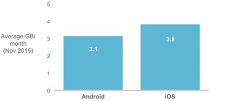 Apple Surpasses Android for Highest Data Usage per Month