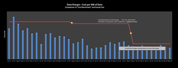cost per mb benchmark