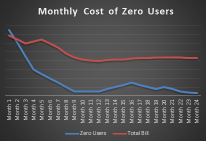 The High Cost Of Zero Users — A Case Study