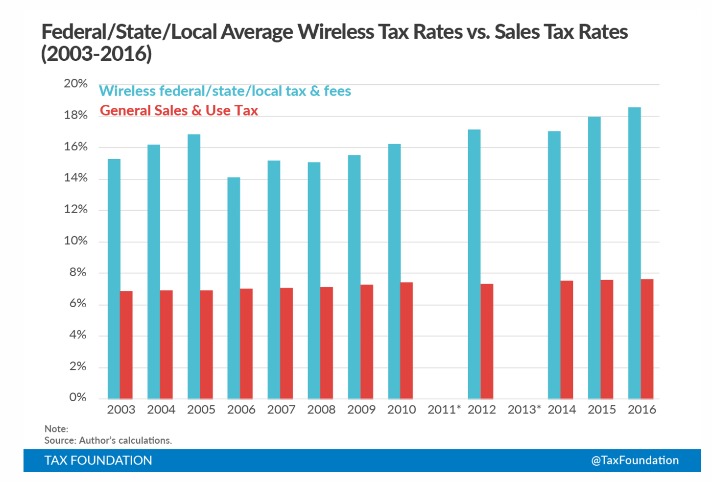 Its Tax Time!  See How Increasing Wireless Taxes Affect Your Bill